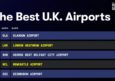 BELFAST CITY AIRPORT NAMED AMONGST THE BEST AIRPORTS IN THE UK
