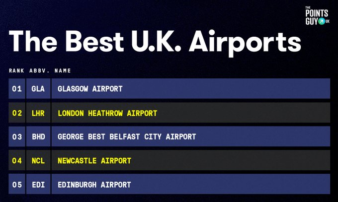 Belfast City Airport secures six routes to the UK commencing from 27 August 2020
